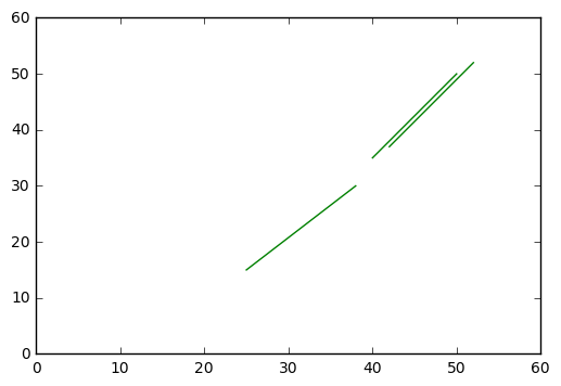 Extrapolate lines with numpy polyfit | peteris rocks