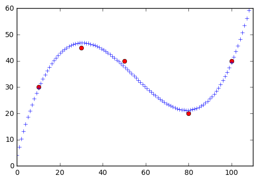 Extrapolate lines with numpy polyfit | peteris rocks